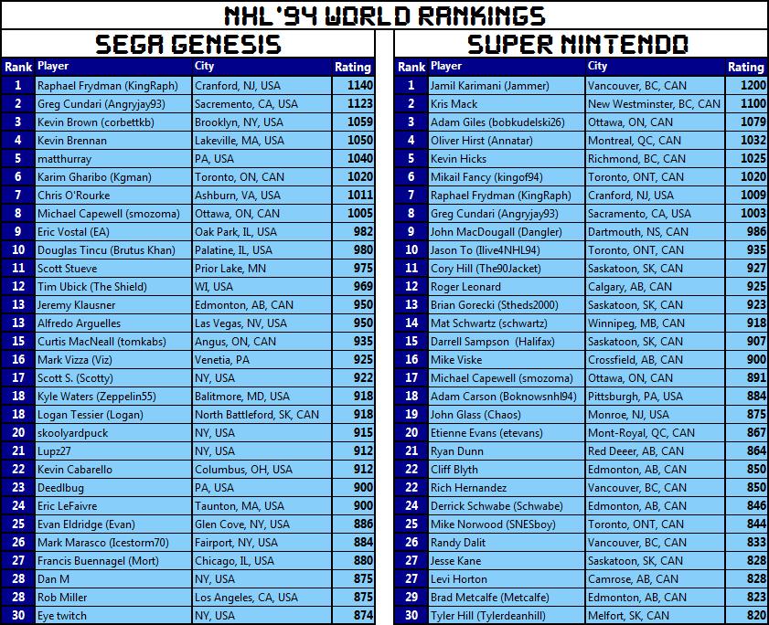 rankings2-segaleft.png