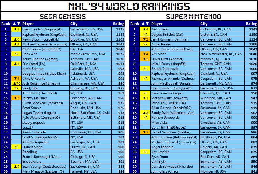 rankings-segaleft-2018-10-31.png